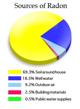 radonsources resized 600